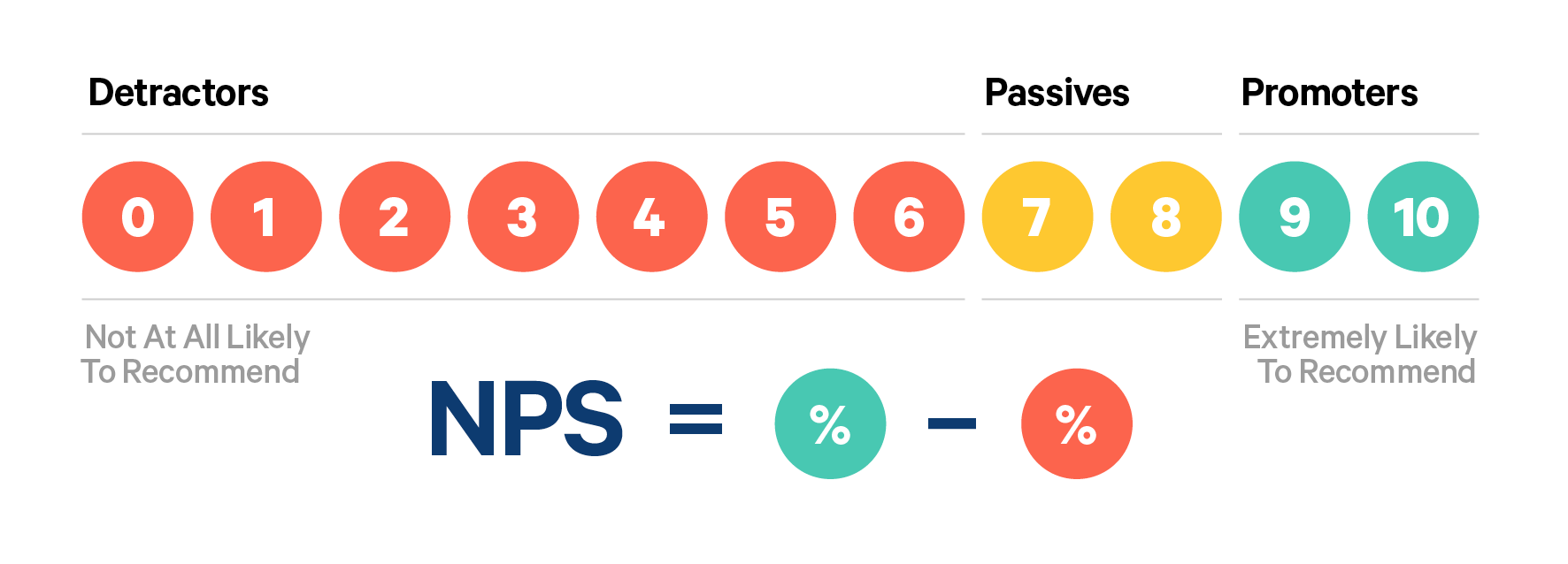 NPS calculation scheme