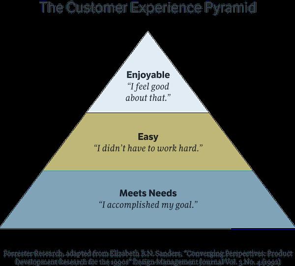 Customer Experience Pyramid