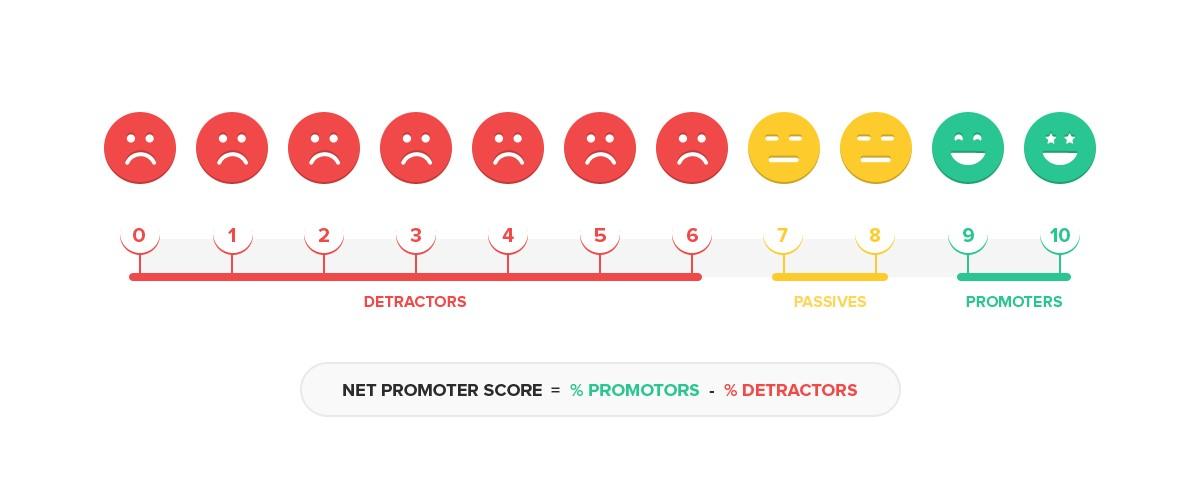 NPS detractors promotors